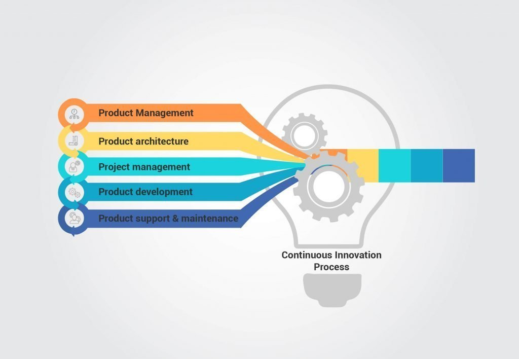 Continuous Innovation